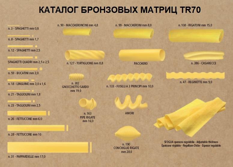 Каталог матриц для экструдера TR70