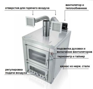 Встраиваемая дровяная печь